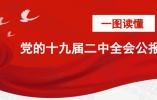 速读党的十九届二中全会公报精华来了!