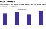 一气儿开通26项城市便民服务 杭州靠新零售跻身新一线城市