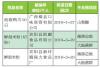 南宁市食药监局抽检 草鱼韭菜等11批次样品上