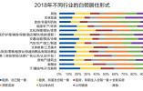 2018白领生活状况调研报告发布:超九成有焦虑情绪 薪酬资讯最扎心