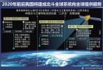北斗进入全球组网时代 2035年完成下一代北斗系统星座组网