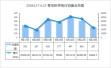 青岛楼市正式进入淡季模式 上周新房成交2486套