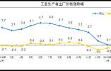 国家统计局:2月份工业生产者出厂价格同比上涨0.1%