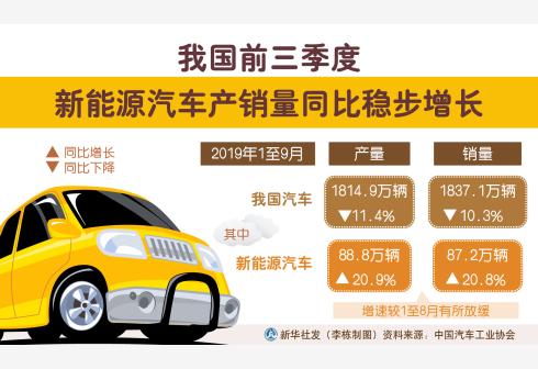 2019新能源汽车产业6大政策复盘