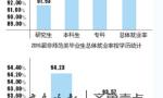 山东毕业生就业调查:喜欢省内就业,去济青的最多