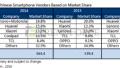 2015年全球智能手机十强 中国厂商占七席