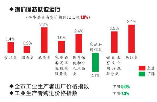gdp总量突破六千亿元-中国