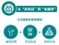 重磅医改!取消挂号费!在北京看病这些费用要降了