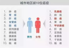 2017中国城市癌症报告出炉 每个人都有3成患癌风险