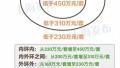 上海一周区情:什么是普通住房 吴淞港邮轮码头走上