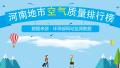 2017年12月12日 河南省地市空气质量指数排行