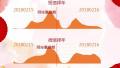 山东春节大数据:青岛烟台济南返乡人数最少