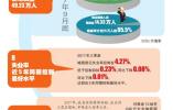 黑龙江省发布就业指南 帮你找工作