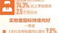 一季度数据显示中国经济预期良好 各方信心增强