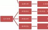 中国对芯片已制定这些政策 韩国也是这样逆袭的