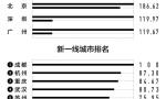 2018中国最新城市排名出炉 江苏3个新一线城市3个二线城市