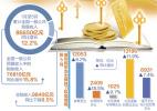 5月份全国财政收入稳步增长 支出结构不断优化