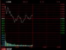 午评:沪指涨0.17%创业板指涨0.86% 债转股概念全线大涨