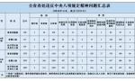 江苏7月查处违反八项规定258起 处理417人