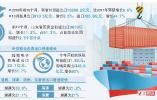 山东扩大进口持续发力,前10月外贸进出口1.57万亿元