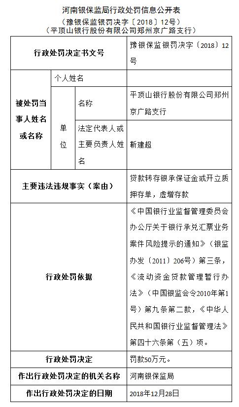 平顶山银行郑州京广路支行被罚50万:虚增存款