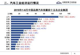中汽协:6月销量同比降幅收窄 预计全年呈现负增长
