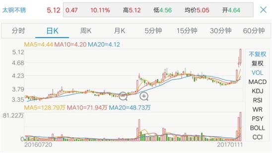 中国 造出/因2017年1月9日、1月10日、1月11日连续三个交易日内,日收盘...