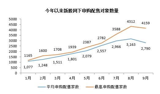 来源:Wind数据,格上理财研究中心整理