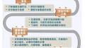 2017山东省高速公路春节假期出行指南