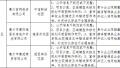 惠州房企违法违规销售曝光!江湾公馆等7个楼盘被通报