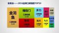 """工信部颁布年度""""中国好口碑""""食用油品牌 金龙鱼荣登榜首"""