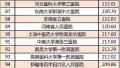 2016中国顶级医院百强榜出炉