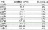 游戏收入撑起近半壁江山,腾讯是否也面临中年危机?