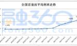 8月南京首套房贷款利率再度飙升 接近二套房贷款利率水平