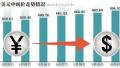人民币对美元中间价结束六连跌 四季度或仍宽幅波动