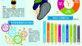 青岛第三季度平均薪酬6665元 咨询行业最赚钱