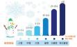 1月3日洛阳小雪转大到暴雪 气温-6℃~1℃