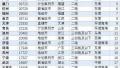 数据显示郑州二手房14881元/㎡ 各区最新报价曝光!