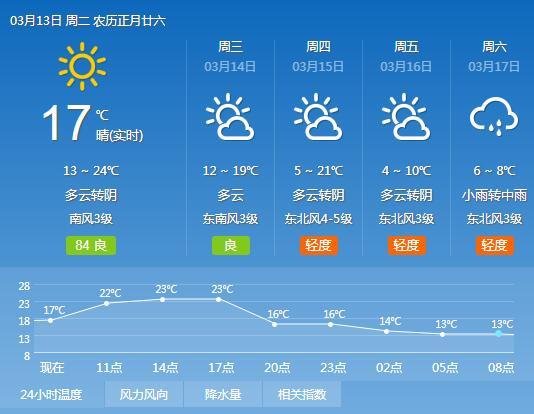 幸运飞艇开奖历史纪录:13日平顶山市最高气温达到24℃ 14日有降水