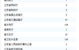 江苏事业单位招聘599人 除残疾人岗位其他没户籍限制