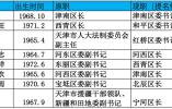天津密集调整8位地区党政主官 4区书记副部兼任