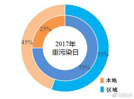 澳门国际网络赌博:北京市全年PM2.5主要来源中本地排放占三分之二