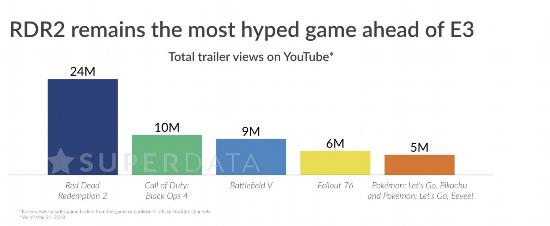 《荒野大镖客2》仍是E3到来之际玩家最兴奋的游戏