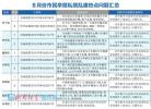 济南又公布一批市民反复投诉违建名单!确认后将拆除