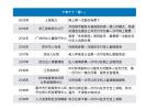 """回顾网上办事十周年 杭州是怎么把自己修炼成""""移动办事之城""""的?"""