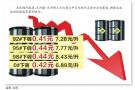 今年以来国内成品油最大降幅 加一箱92号汽油少花20元