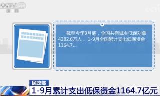 民政部:1-9月累计支出低保资金1164.7亿元