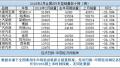 """2月SUV销量一览:自主包揽前六 """"黑马""""宝骏510登顶"""