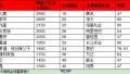 2018胡润全球富豪榜:马化腾成华人首富 烟台7人跻身富豪榜