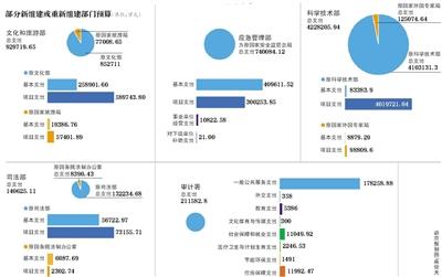 北京赛车网址平台:多个新组建部门首次公布预算 有哪些新变化?